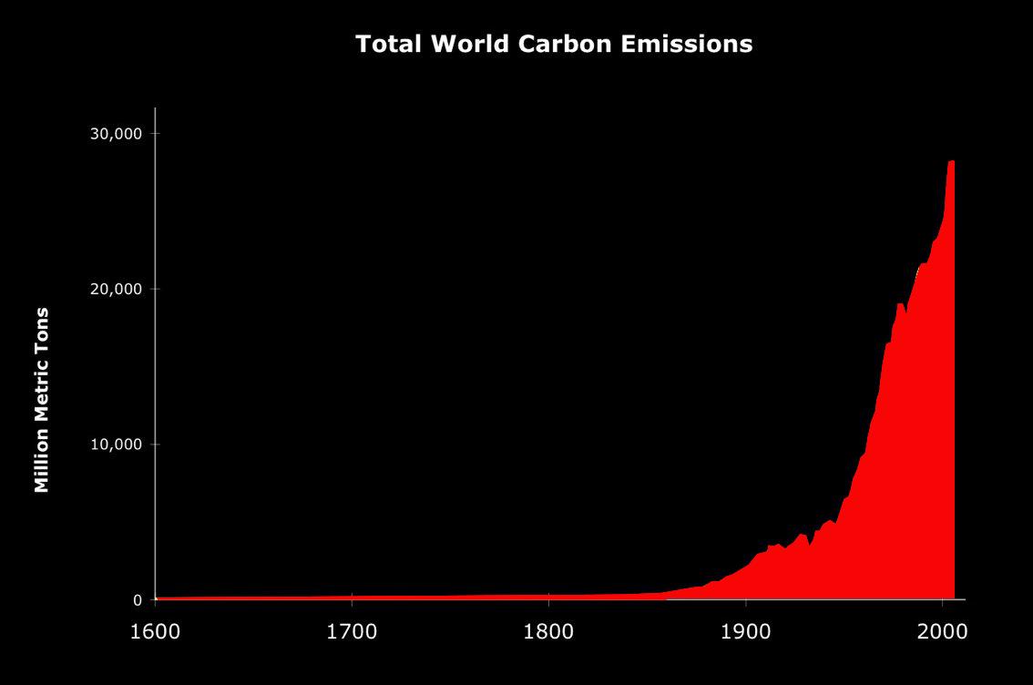 Comment voluent actuellement les missions de gaz effet de serre jean marc jancovici