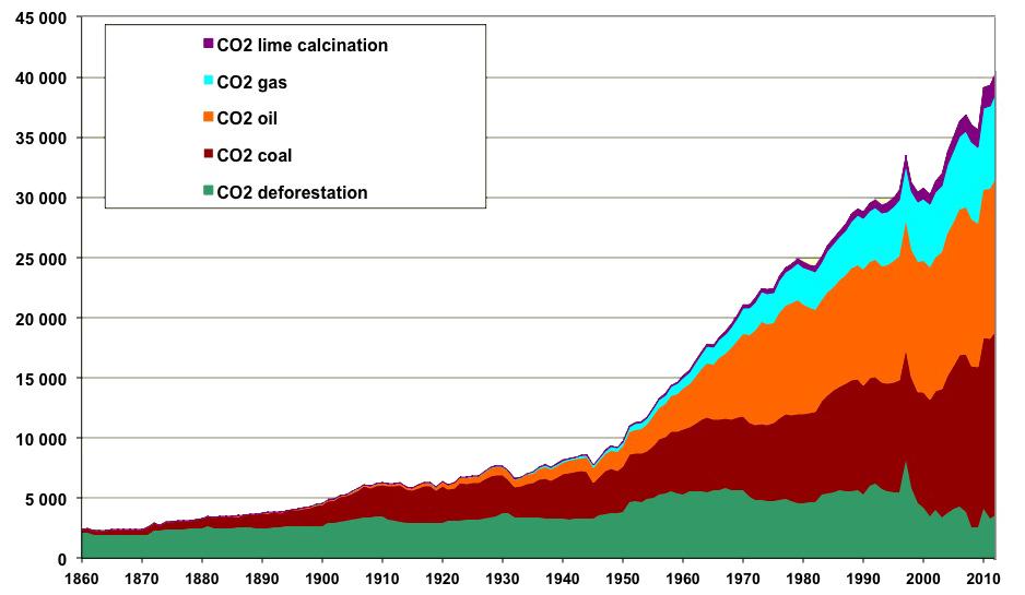 Évolution constatée des émissions mondiales du seul CO2 de 1860 à 2012, en millions de tonnes