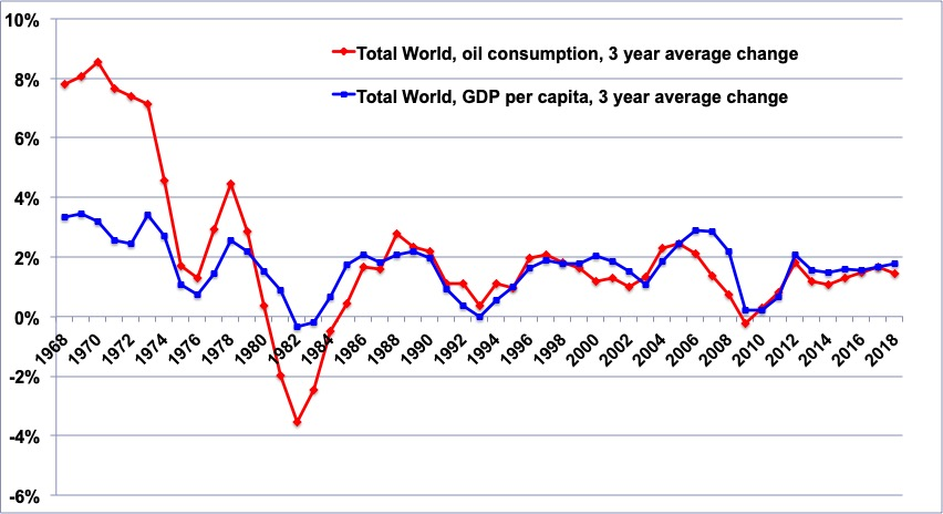 """Résultat de recherche d'images pour """"pib oil consumption"""""""