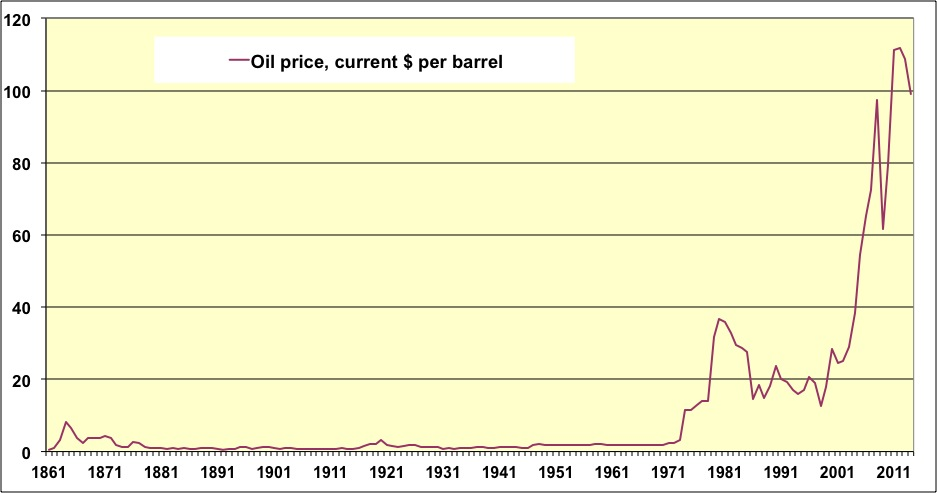 Photo Gallery of the Live Oil Price Charts