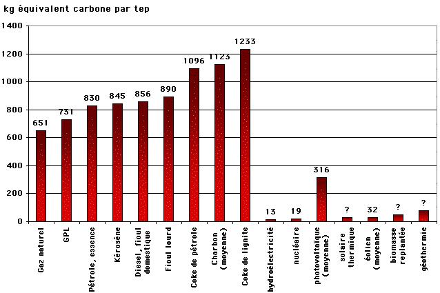 émissions de CO2 par quantité d'énergie produite