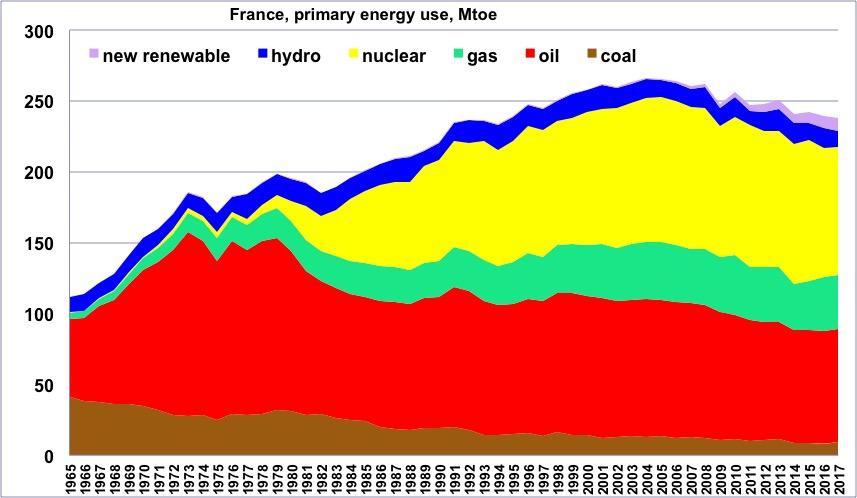 Le pic de pétrole et ses conséquences - Page 15 Chiffres_energie_graph46
