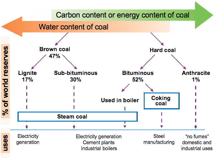 Using Coal But What For Jean Marc Jancovici