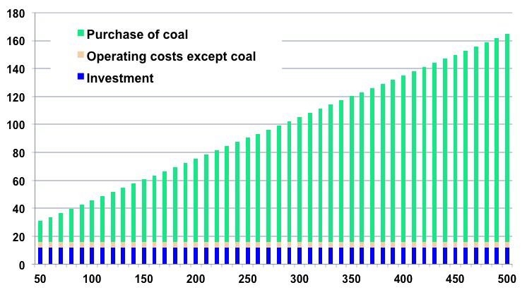 """What is the """"true cost"""" of electricity? – Jean-Marc Jancovici"""