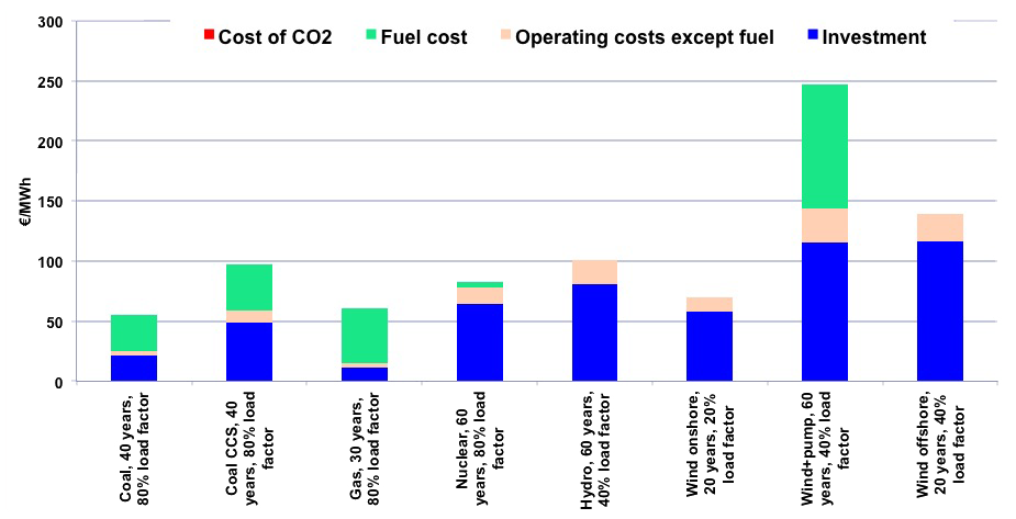 "What is the ""true cost"" of electricity? – Jean-Marc Jancovici"