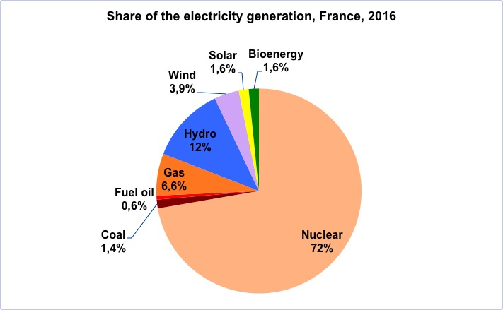 100% renewable electricity at no extra cost, a piece of cake