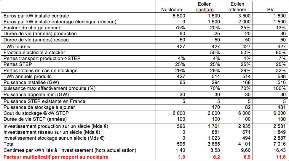 Nucléaire favorable dans tous les scénarios, source Jancovici.