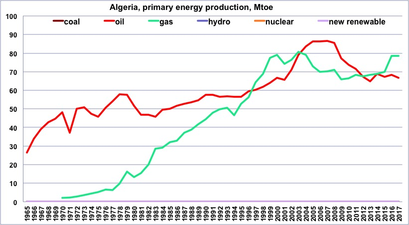 Italy and energy: a case study – Jean-Marc Jancovici